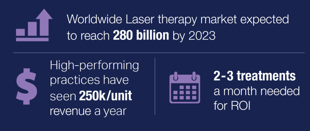 laser therapy market reaches 208 billion by 2023